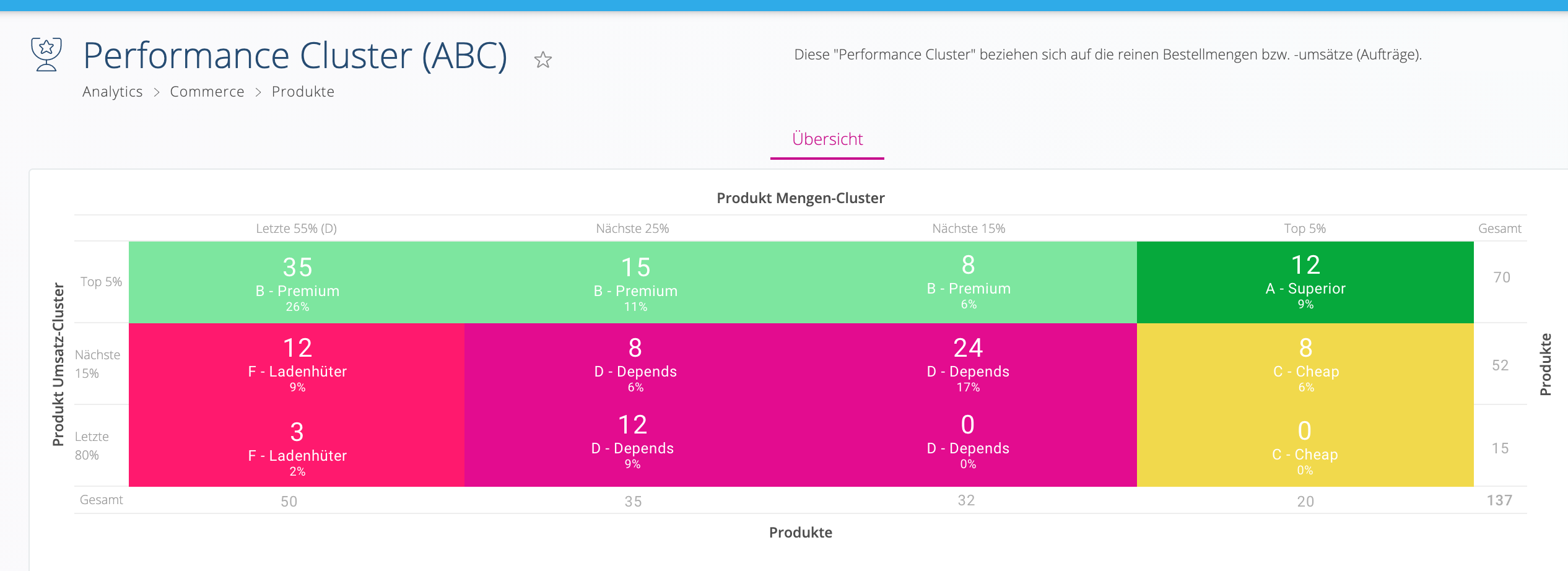 Hublify Product Performance Cluster ABC Screenshot